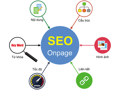 6-yeu-to-seo-onpage-small